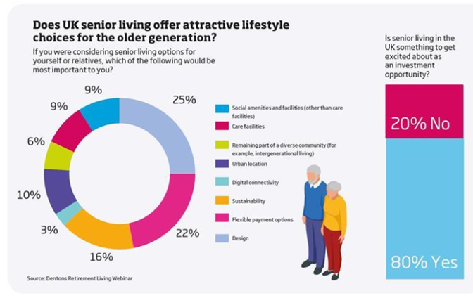 Chart: Does UK Senior Living offer attractive lifestyle choices for the older generation?