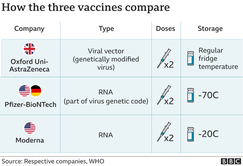 How do the vaccines compare?