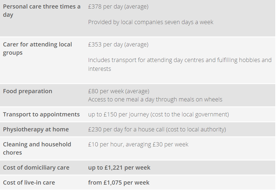 The cost difference between Home care and Live in care services