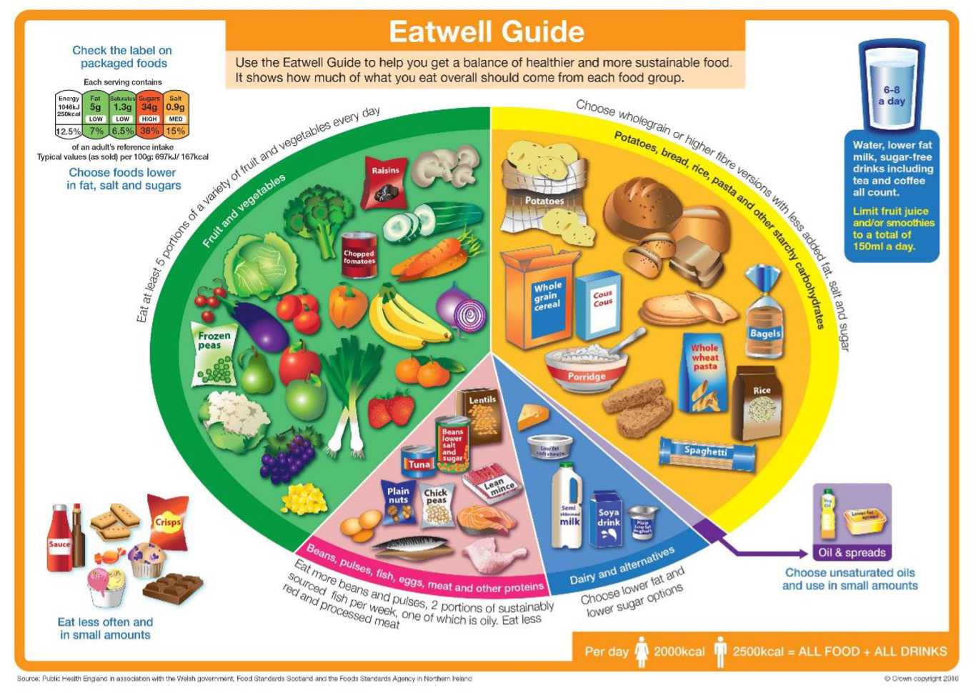 The NHS promotes the Eatwell plate